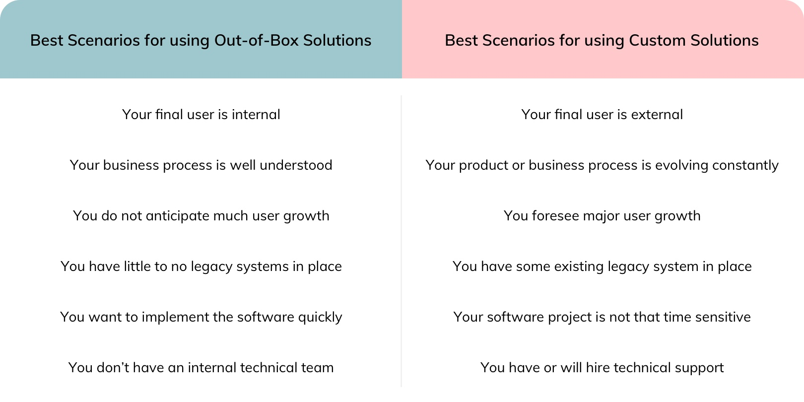 Comparison chart of Out-of-box solutions vs. custom software solutions