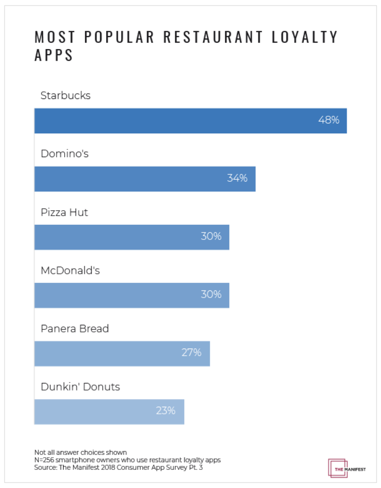 Most popular restaurant loyalty apps graph