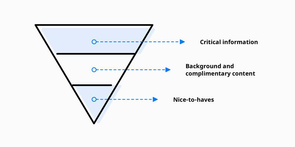 Upside down pyramid with a hierarchy of 3 design principles