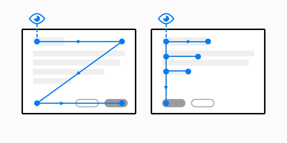 Z scanning pattern and F scanning pattern