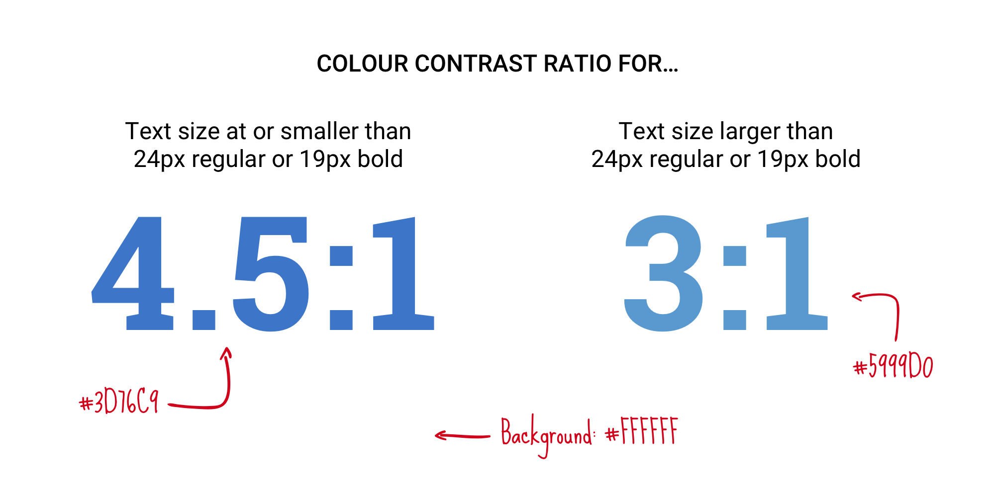 Colour contrast ratio for large and small text.
