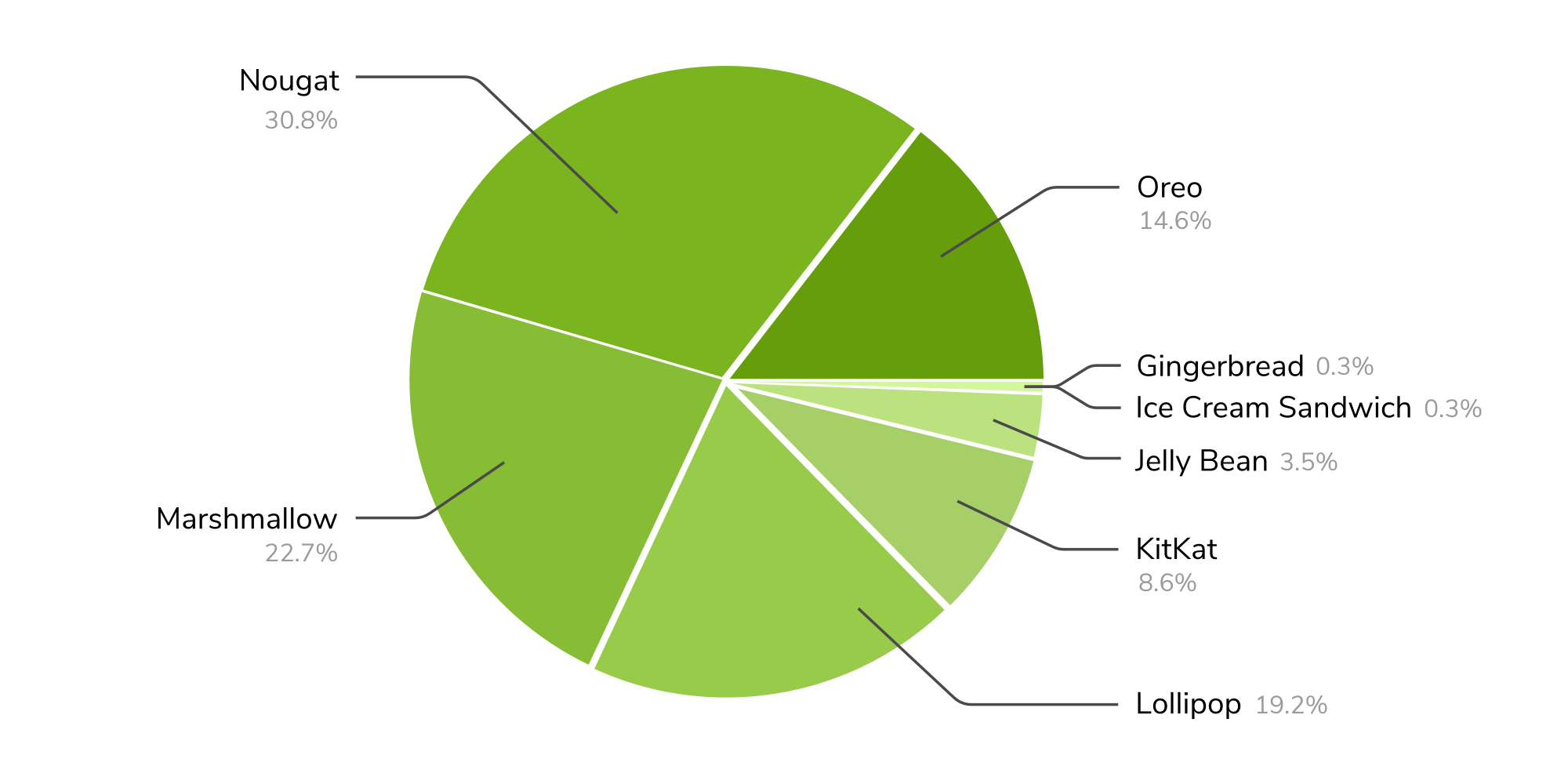 Android device distribution
