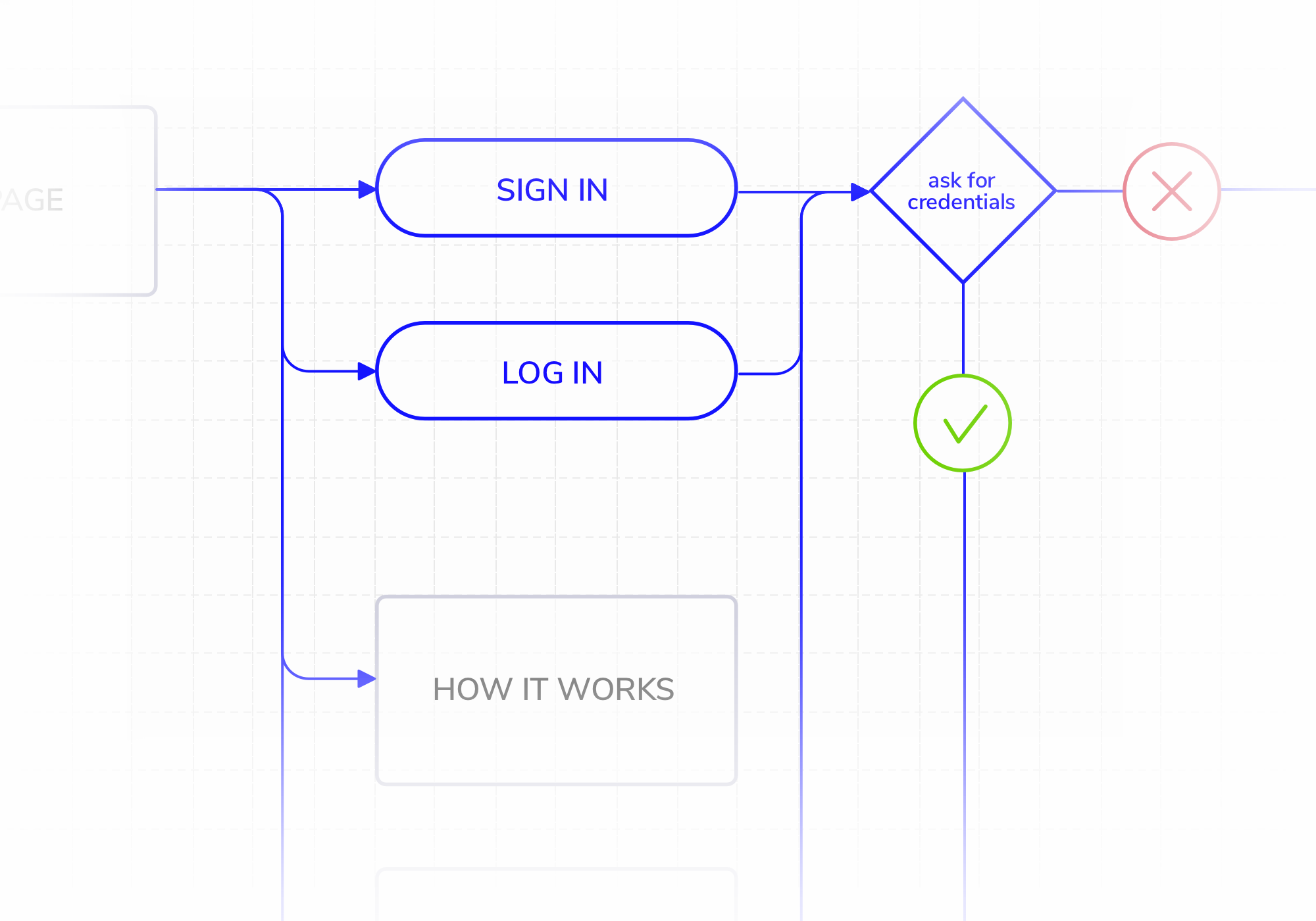 User Flow for Understanding UX Competitor Analysis