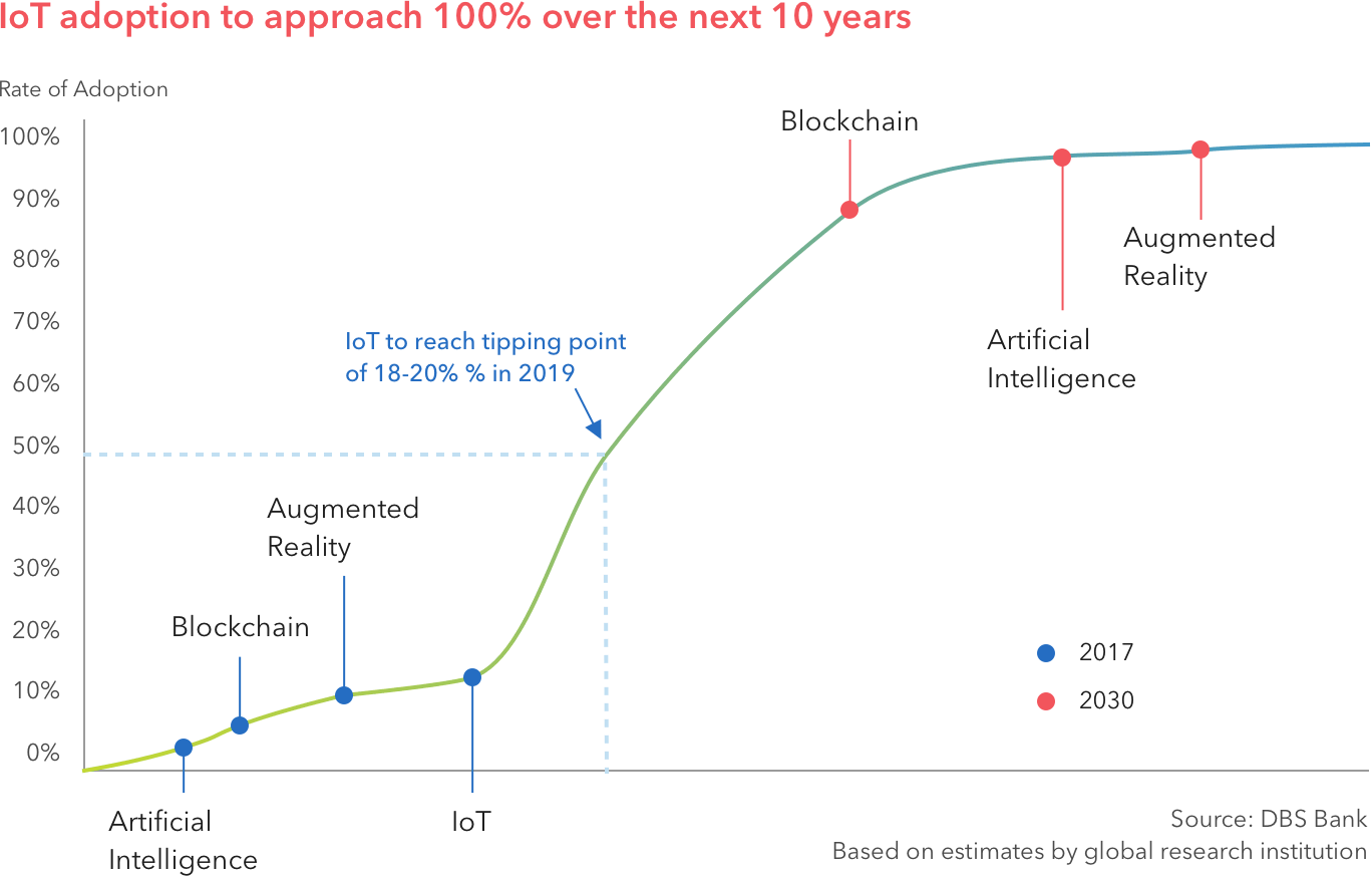 IoT adoption rates