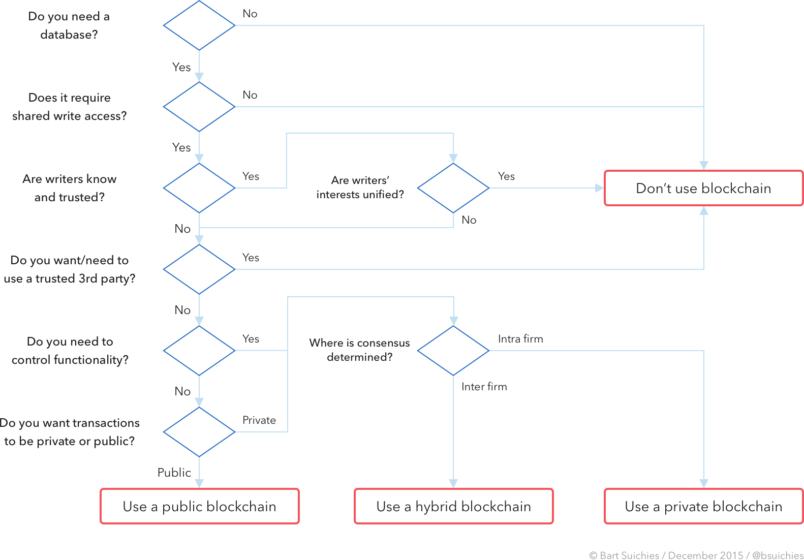Flowchart of whether or not to use blockchain