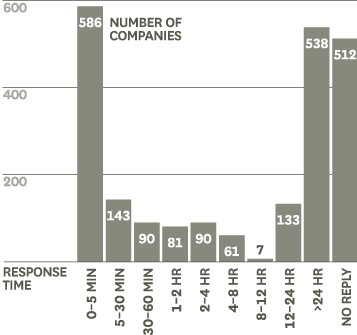 A bar chart showing companies' average response times to online customer queries. It has a bimodal distribution with two peaks at the two ends of the response time axis; firms either respond within 5 minutes, or don't reply at all.