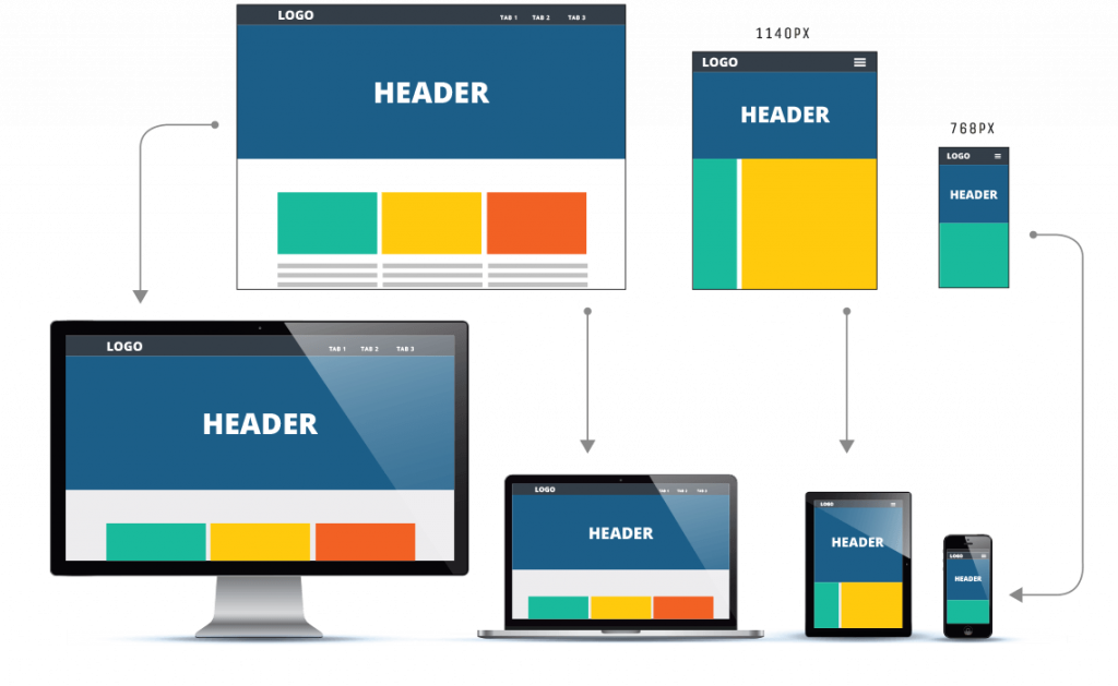 Image showing three different static web page layouts for a desktop/laptop, tablet, and smartphone.