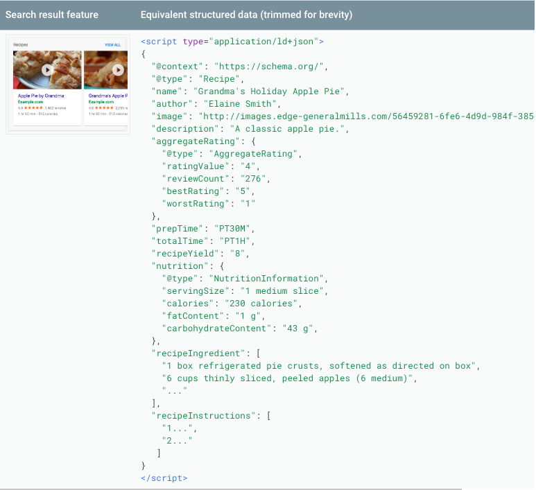 Example of structured data for a recipe page alongside its rich snippets preview.