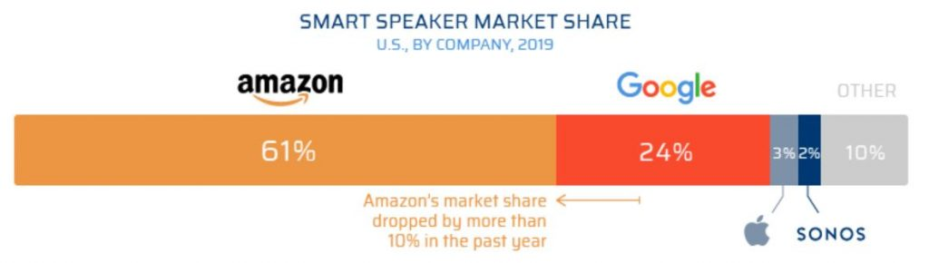 Graphic displaying smart speaker market share in the US in Q1 2019. Amazon has 61%, Google has 24%, Apple has 3%.
