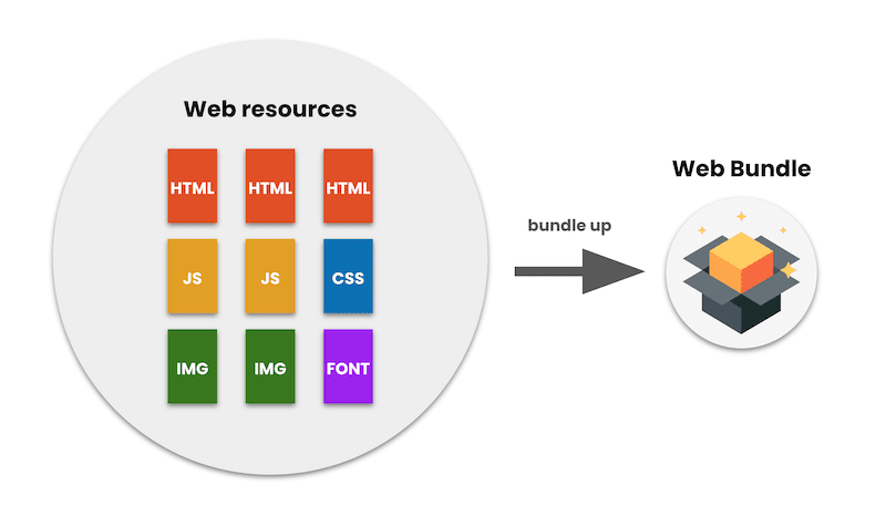 A graphic shown how Eeb Bundles work, from Google's Web Dev blog.