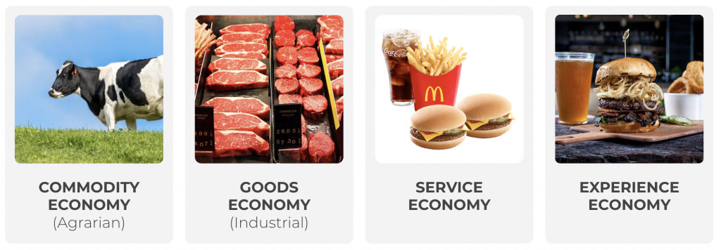 The progression of economic value from the commodity economy to the experience economy