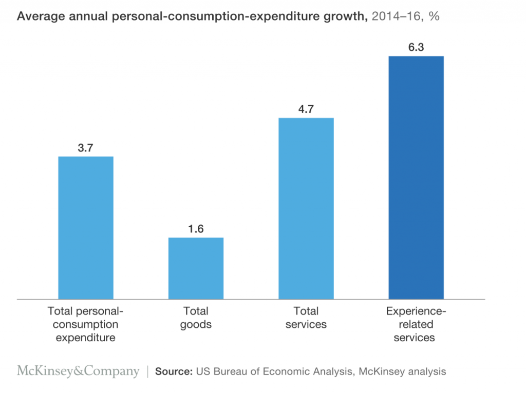 A graph showing that the average annual personal-consumption-expenditure growth of experience-related services is at 6.3 percent while services are only at 4.7 percent and goods are only at 1.6 percent.
