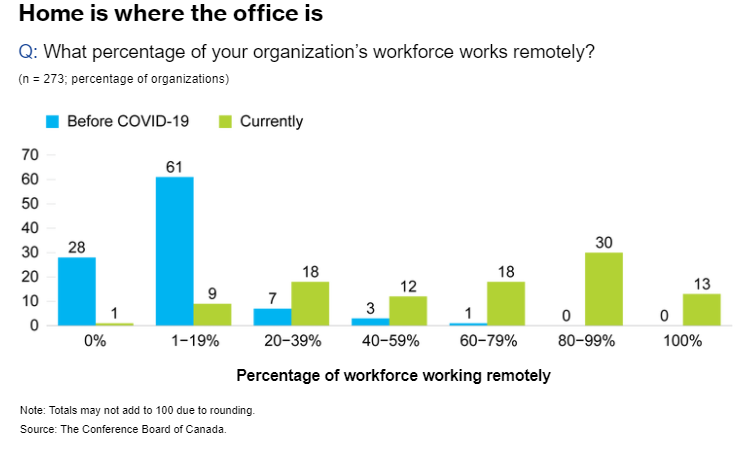 A graph using a sample of 273 organizations and showing the percentage of the workforce that is working remotely. Prior to COVID-19, 28 organizations had no remote workers, 61 had between 1-19 percent, 7 had between 20-39 percent, 3 had between 40-59 percent, 1 had between 60-79 percent and 0 organizations from 80-100 percent. As of June 29, 1 organization had no remote workers, 9 had between 1-19 percent, 18 had between 20-39 percent, 12 had between 40-59 percent, 18 had between 60-79 percent, 30 had between 80-99% and 13 had 100 percent remote workers.