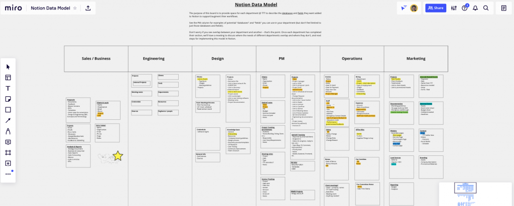 Outline a data model on a virtual whiteboard